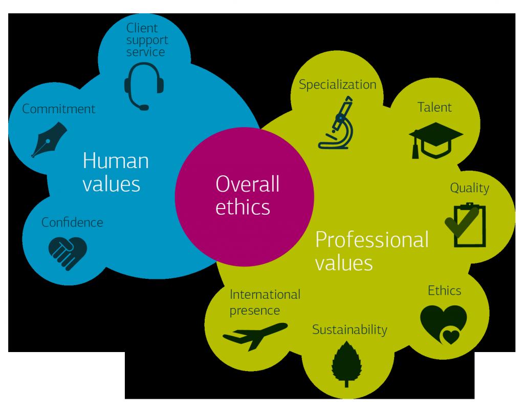 Human values & professional values